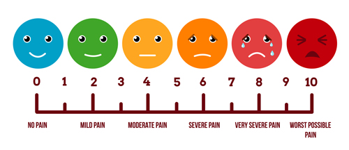 double eyelid pain scale